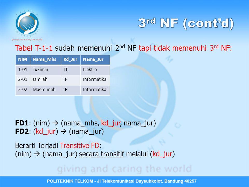 3rd NF (cont'd) Tabel T-1-1 sudah memenuhi 2nd NF tapi tidak memenuhi 3rd NF: FD1: (nim)  (nama_mhs, kd_jur, nama_jur)