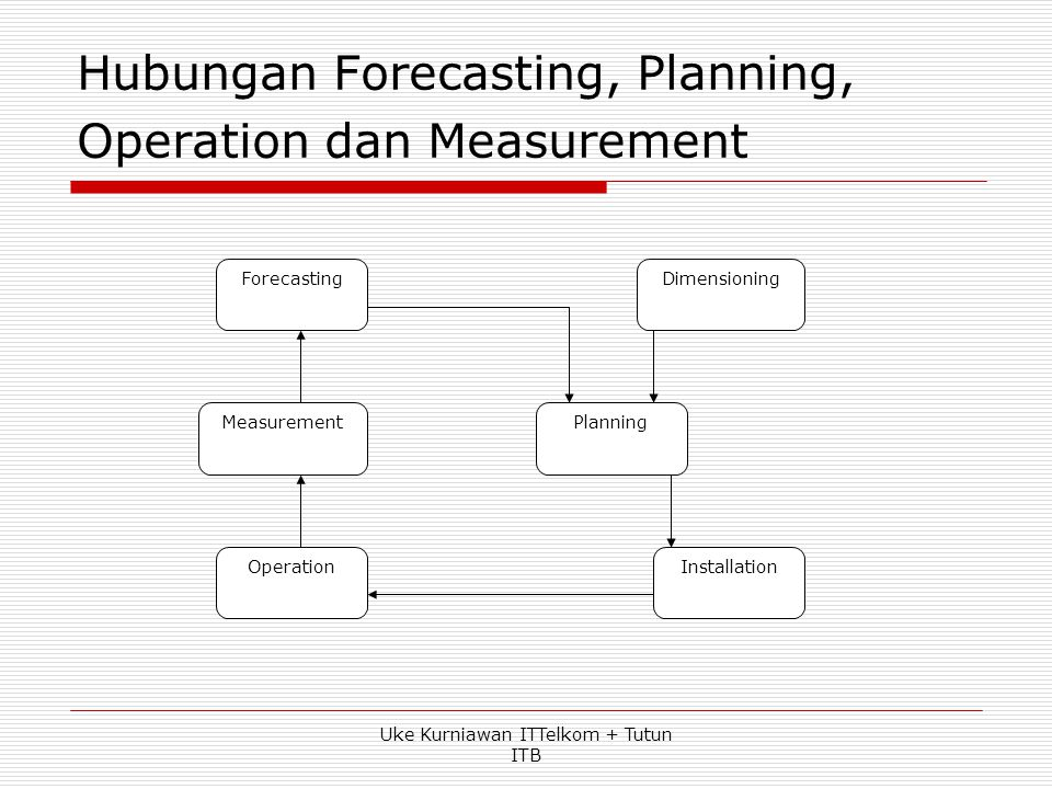 Hubungan Forecasting, Planning, Operation dan Measurement