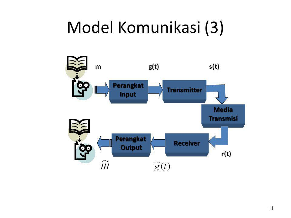 Model Komunikasi (3) m g(t) s(t) Perangkat Input Transmitter Media