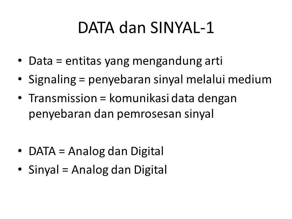 DATA dan SINYAL-1 Data = entitas yang mengandung arti