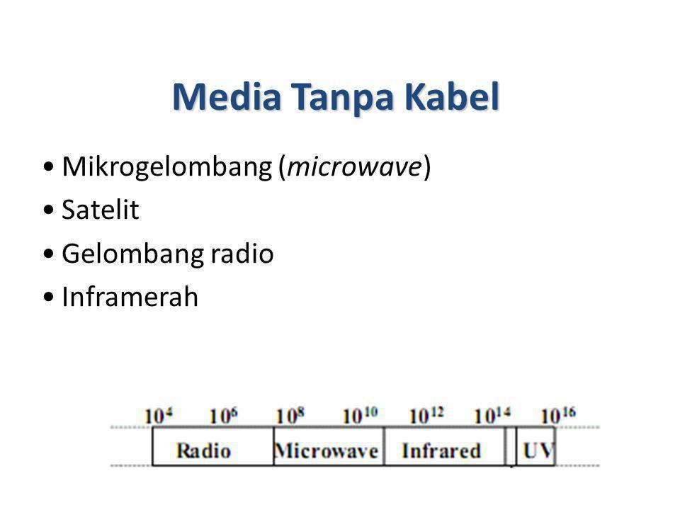 Media Tanpa Kabel Mikrogelombang (microwave) Satelit Gelombang radio