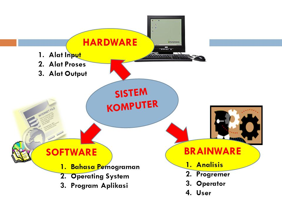 HARDWARE SISTEM KOMPUTER SOFTWARE BRAINWARE