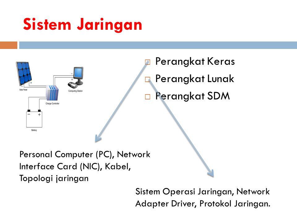 Sistem Jaringan Perangkat Keras Perangkat Lunak Perangkat SDM
