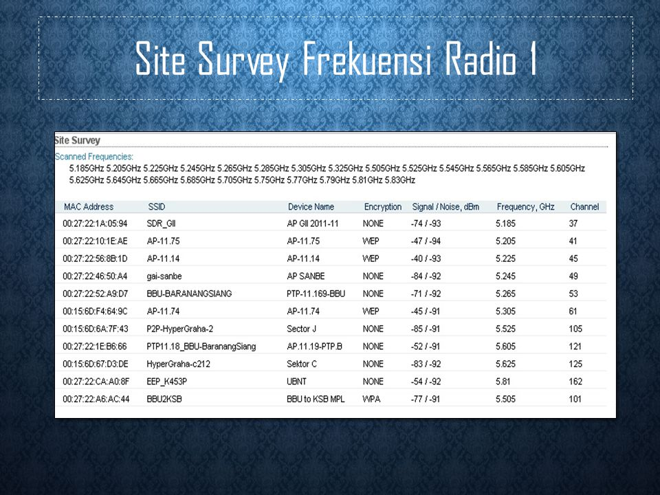 Site Survey Frekuensi Radio 1
