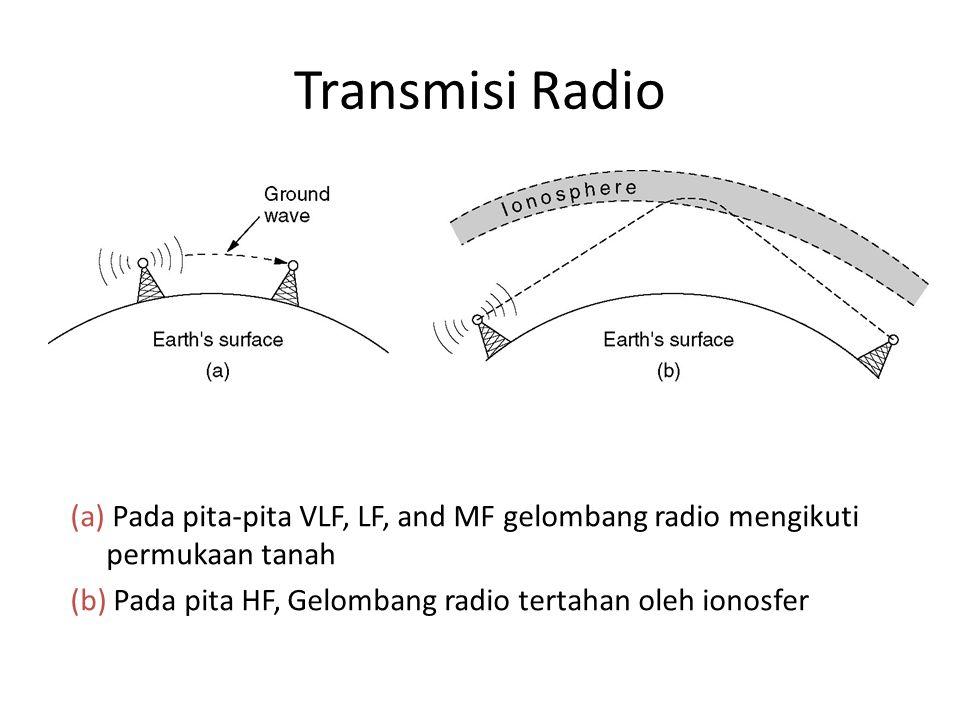 Transmisi Radio (a) Pada pita-pita VLF, LF, and MF gelombang radio mengikuti permukaan tanah.