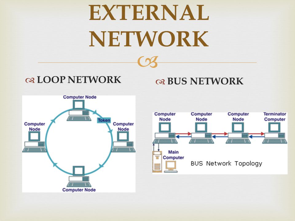 EXTERNAL NETWORK LOOP NETWORK BUS NETWORK