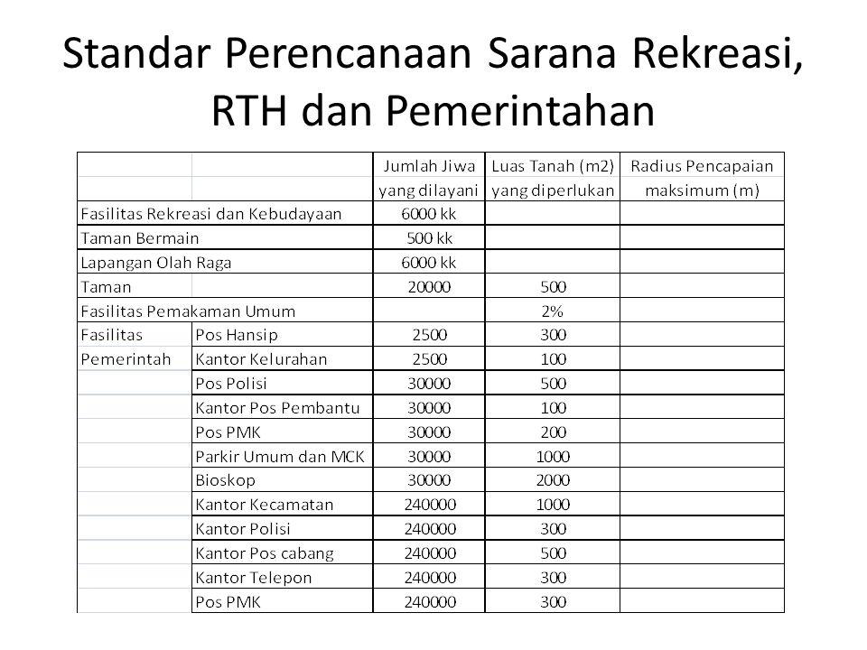 Standar Perencanaan Sarana Rekreasi, RTH dan Pemerintahan