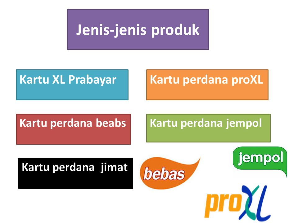 Jenis-jenis produk Kartu XL Prabayar Kartu perdana proXL