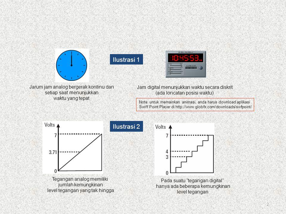Ilustrasi 1 Ilustrasi 2 Jarum jam analog bergerak kontinu dan