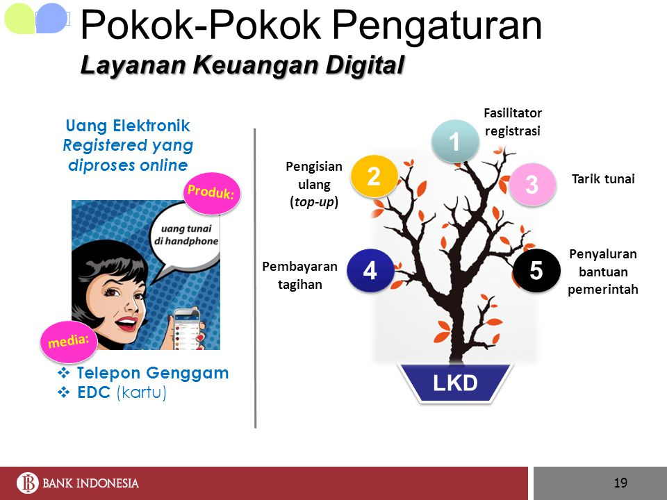 Pokok-Pokok Pengaturan Layanan Keuangan Digital