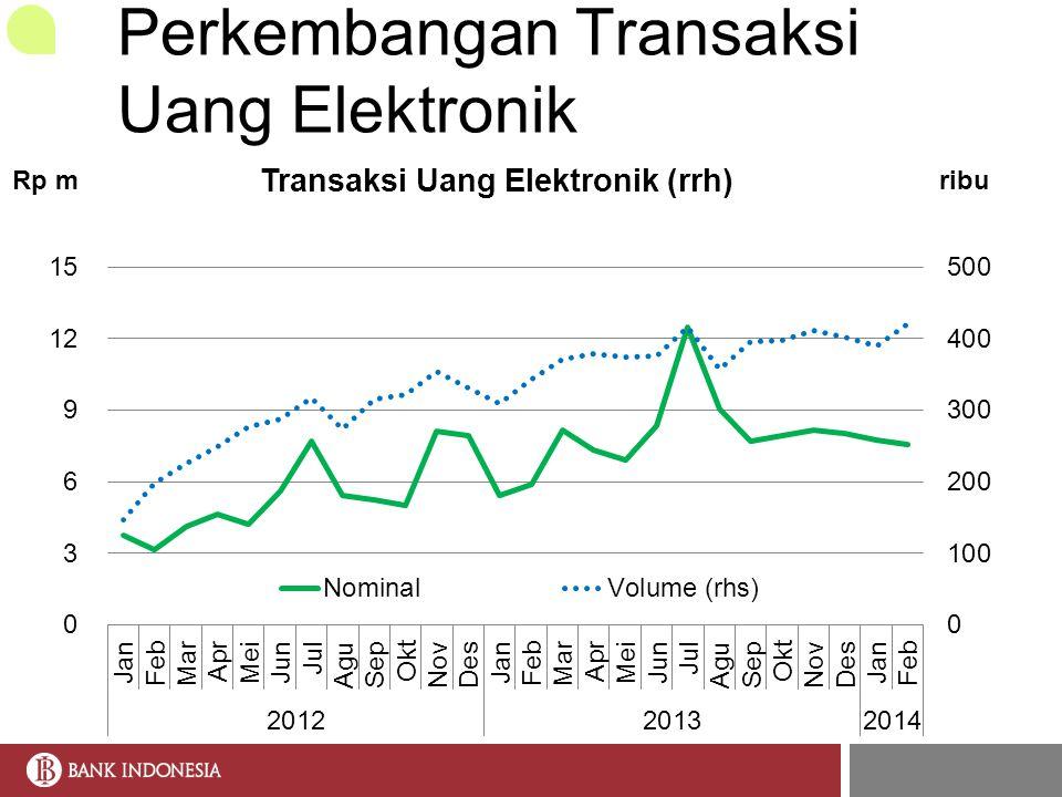 Perkembangan Transaksi Uang Elektronik