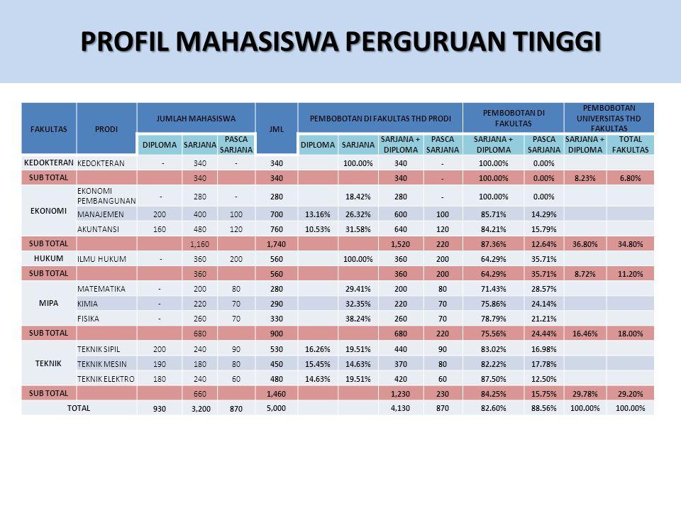 PROFIL MAHASISWA PERGURUAN TINGGI