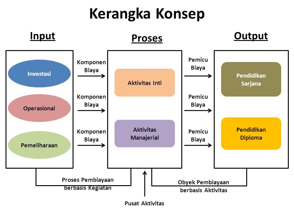 Kerangka Konsep Input Output Proses Pemicu Biaya Investasi Komponen