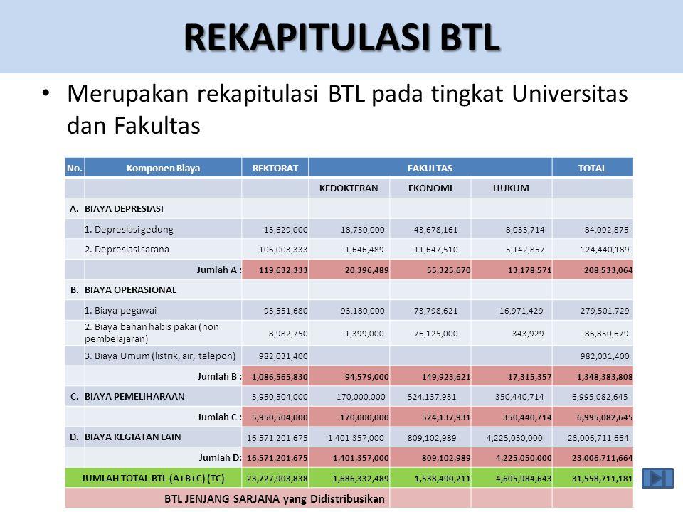 JUMLAH TOTAL BTL (A+B+C) (TC)