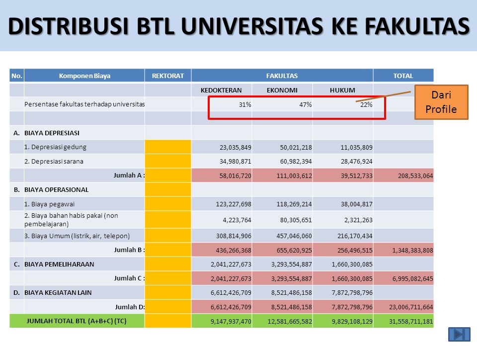 DISTRIBUSI BTL UNIVERSITAS KE FAKULTAS