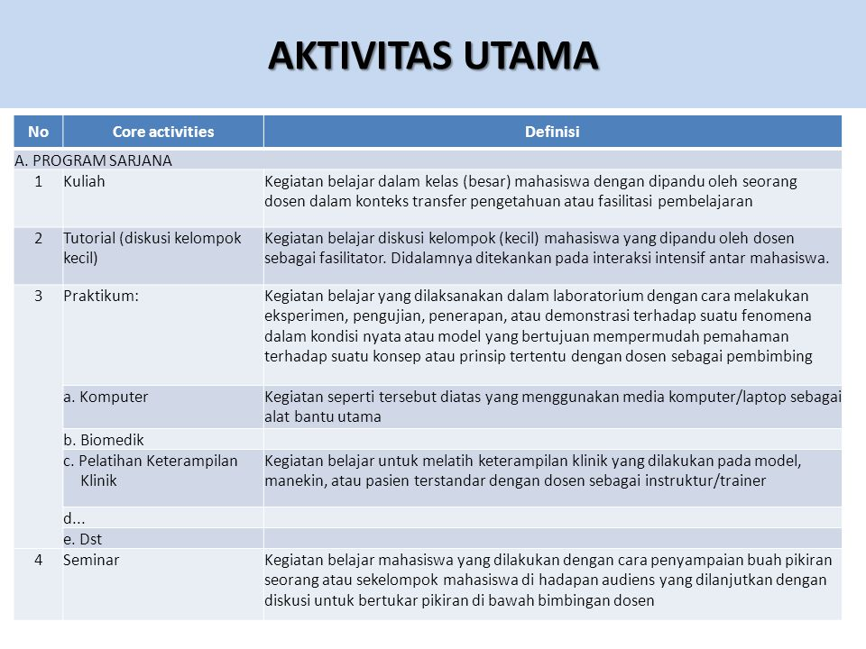 AKTIVITAS UTAMA No Core activities Definisi A. PROGRAM SARJANA 1