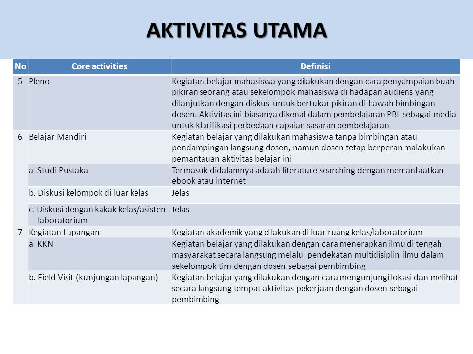 AKTIVITAS UTAMA No Core activities Definisi 5 Pleno