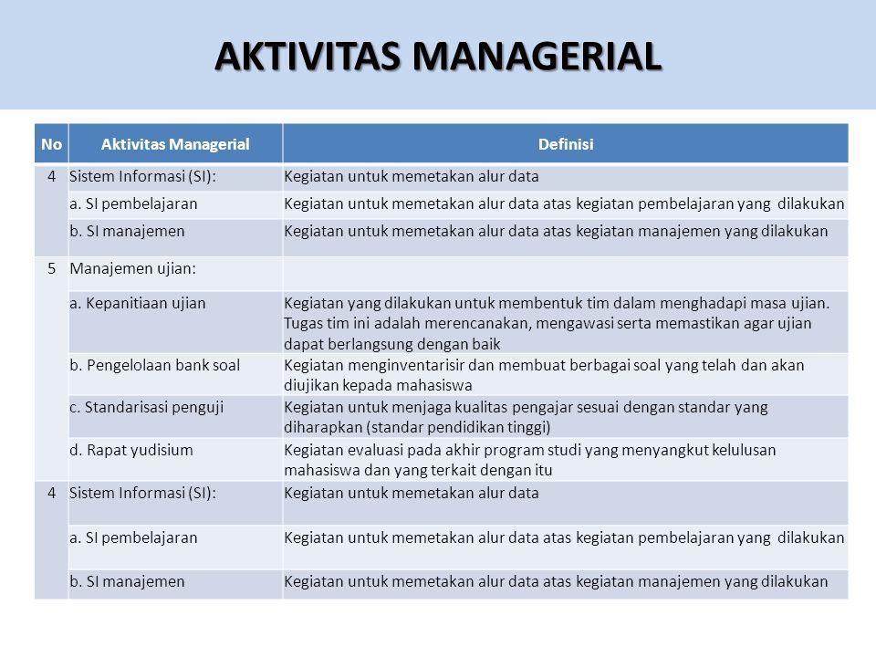 AKTIVITAS MANAGERIAL No Aktivitas Managerial Definisi 4