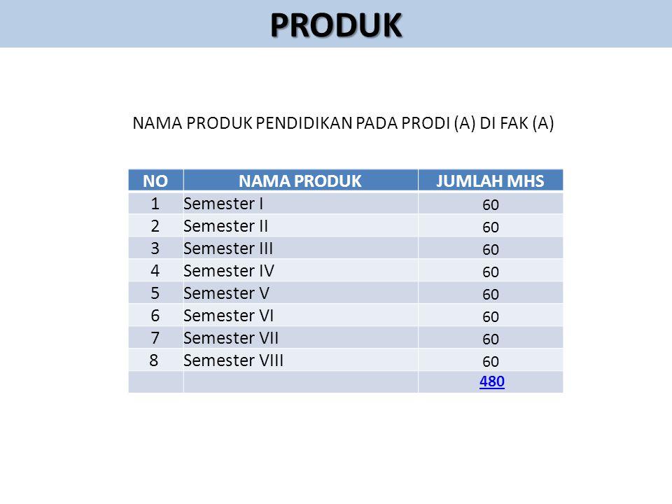 NAMA PRODUK PENDIDIKAN PADA PRODI (A) DI FAK (A)