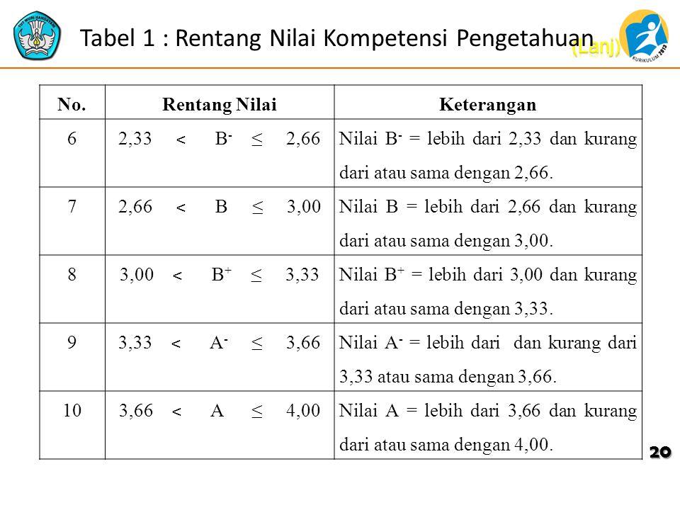 Tabel 1 : Rentang Nilai Kompetensi Pengetahuan