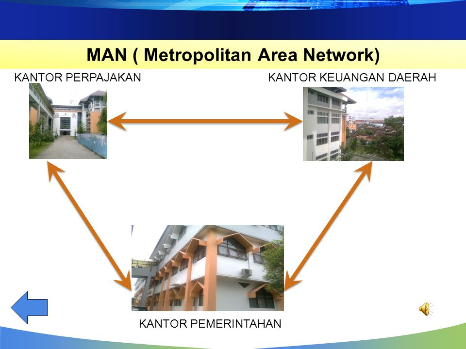MAN ( Metropolitan Area Network)