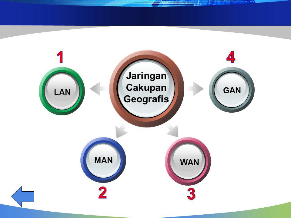 1 4 Jaringan Cakupan Geografis LAN GAN MAN WAN 2 3