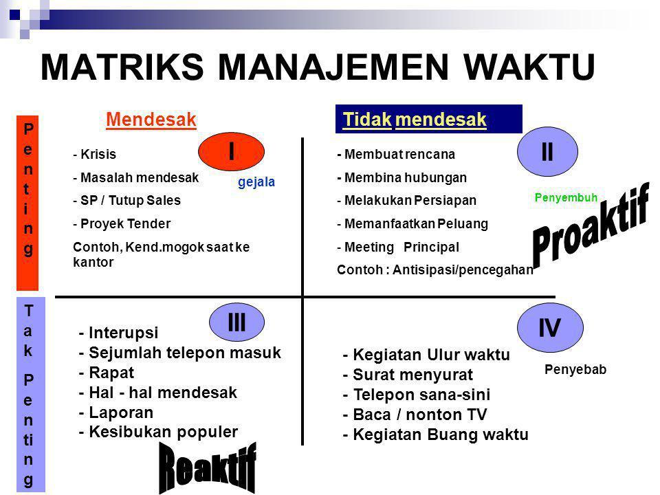 MATRIKS MANAJEMEN WAKTU