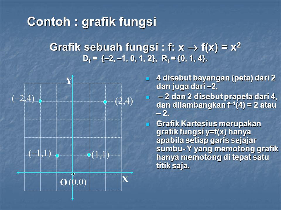 Contoh : grafik fungsi Grafik sebuah fungsi : f: x  f(x) = x2 Df = {–2, –1, 0, 1, 2}, Rf = {0, 1, 4}.