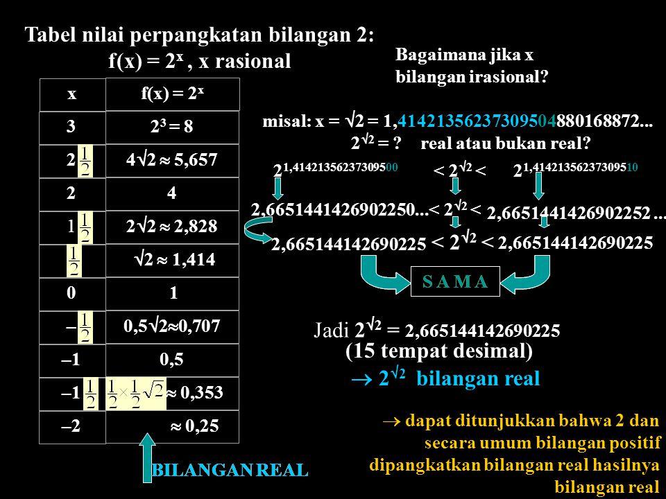 Tabel nilai perpangkatan bilangan 2: f(x) = 2x , x rasional