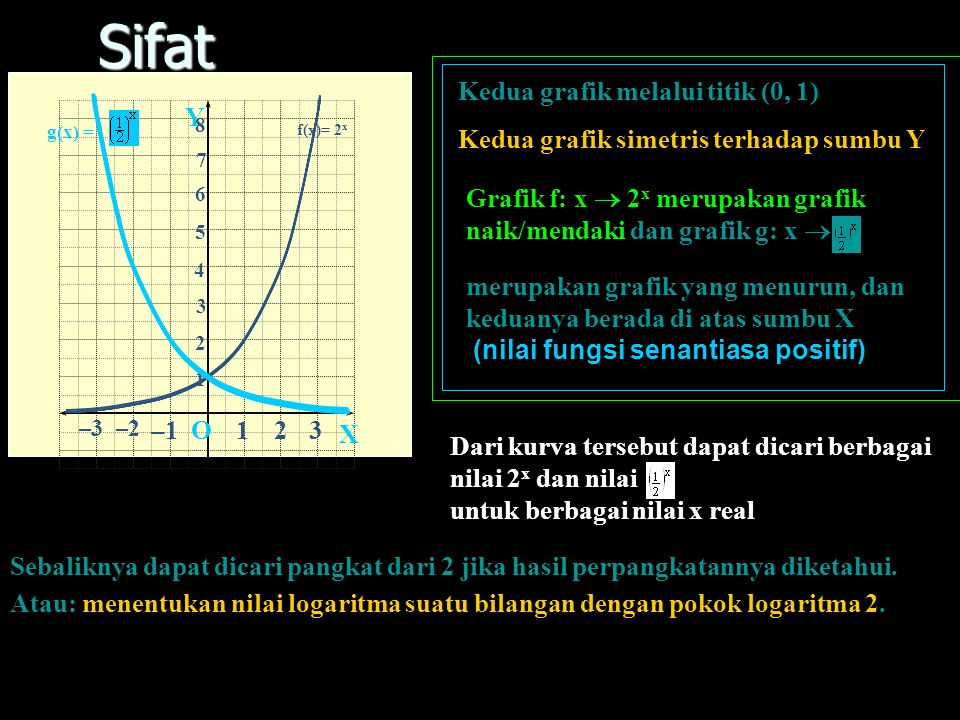 Sifat Kedua grafik melalui titik (0, 1) X Y O 1 2 3 –1
