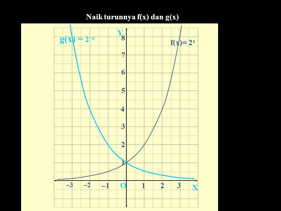 Naik turunnya f(x) dan g(x)
