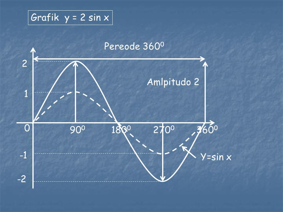Grafik y = 2 sin x Pereode 3600 2 Amlpitudo 2 1 900 1800 2700 3600 -1 Y=sin x -2