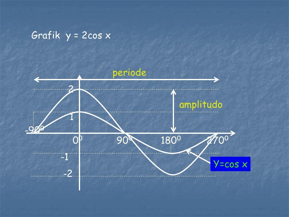 Grafik y = 2cos x periode 2 -900 1 -1 00 900 1800 2700 amplitudo Y=cos x -2