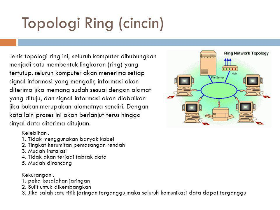 Topologi Ring (cincin)
