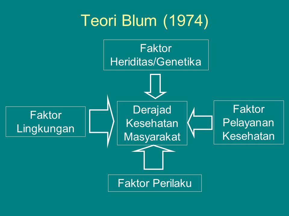 Teori Blum (1974) Faktor Heriditas/Genetika