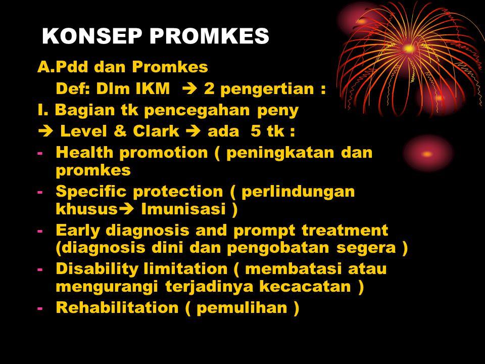 KONSEP PROMKES A.Pdd dan Promkes Def: Dlm IKM  2 pengertian :