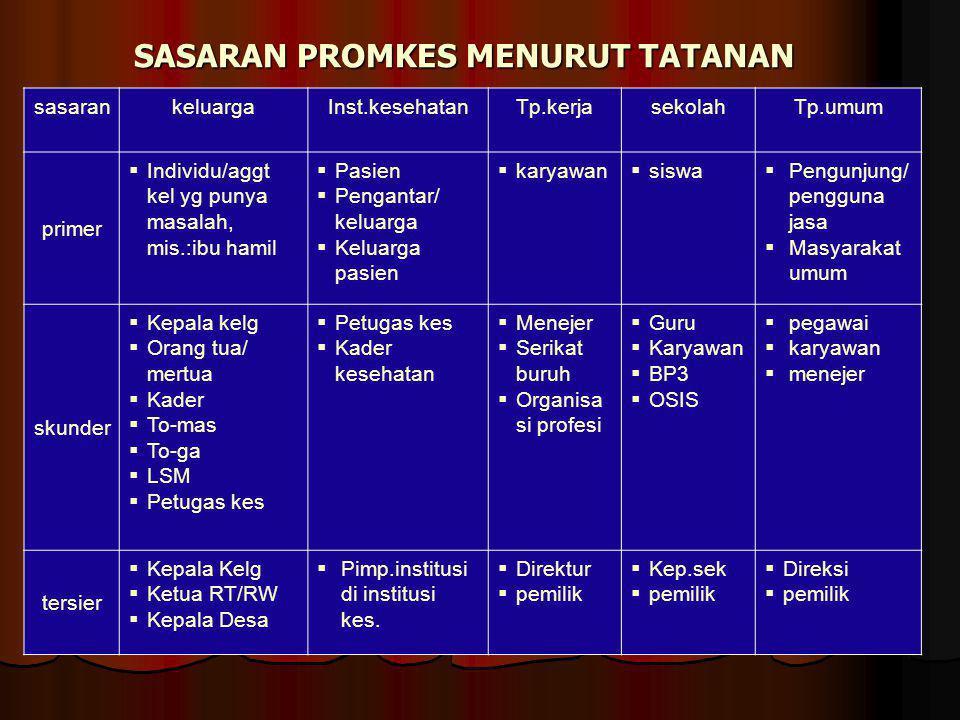 SASARAN PROMKES MENURUT TATANAN