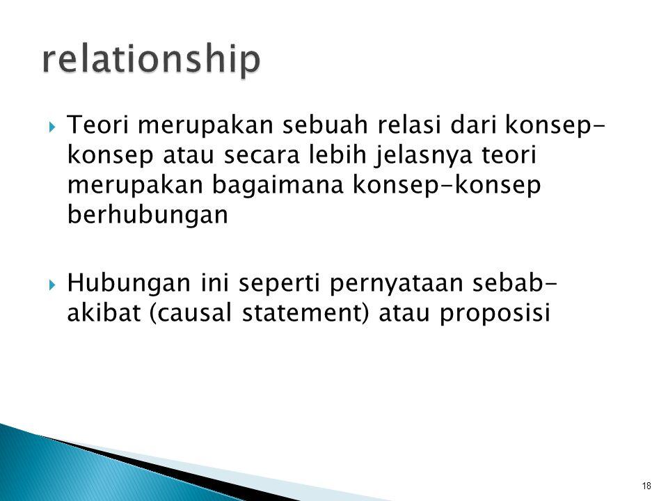 relationship Teori merupakan sebuah relasi dari konsep- konsep atau secara lebih jelasnya teori merupakan bagaimana konsep-konsep berhubungan.