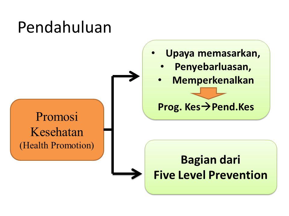 Pendahuluan Promosi Kesehatan Bagian dari Five Level Prevention
