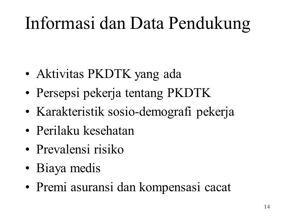 Informasi dan Data Pendukung