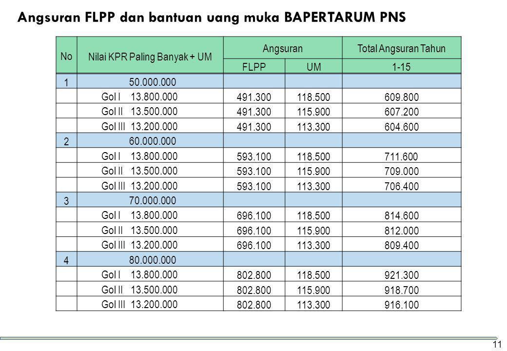 Angsuran FLPP dan bantuan uang muka BAPERTARUM PNS