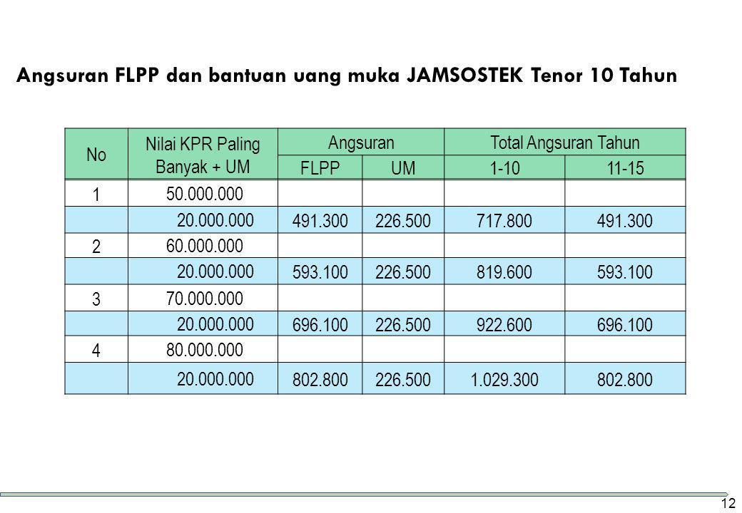 Angsuran FLPP dan bantuan uang muka JAMSOSTEK Tenor 10 Tahun