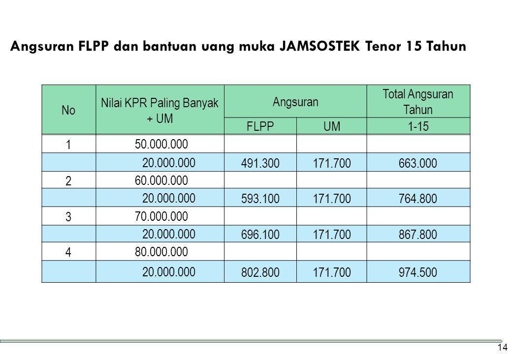 Angsuran FLPP dan bantuan uang muka JAMSOSTEK Tenor 15 Tahun