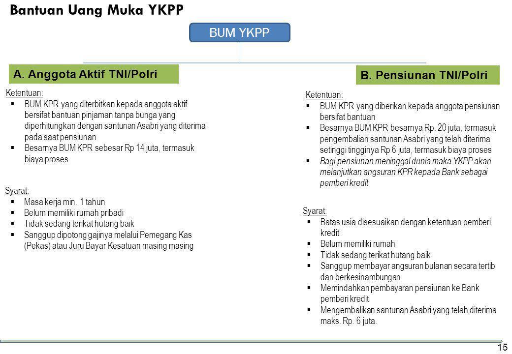 Bantuan Uang Muka YKPP BUM YKPP A. Anggota Aktif TNI/Polri