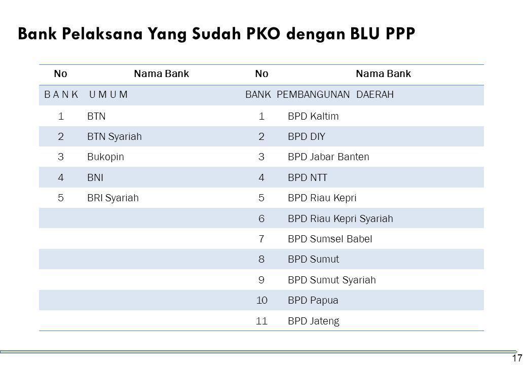 Bank Pelaksana Yang Sudah PKO dengan BLU PPP