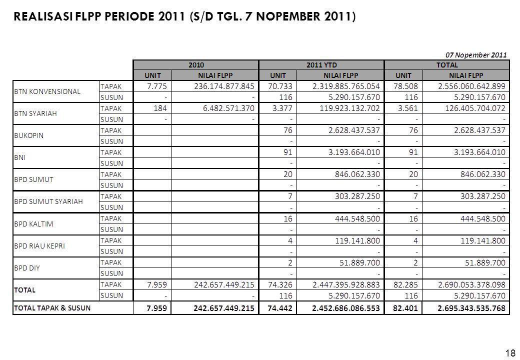 Realisasi FLPP Periode 2011 (s/d Tgl. 7 NoPEMBER 2011)