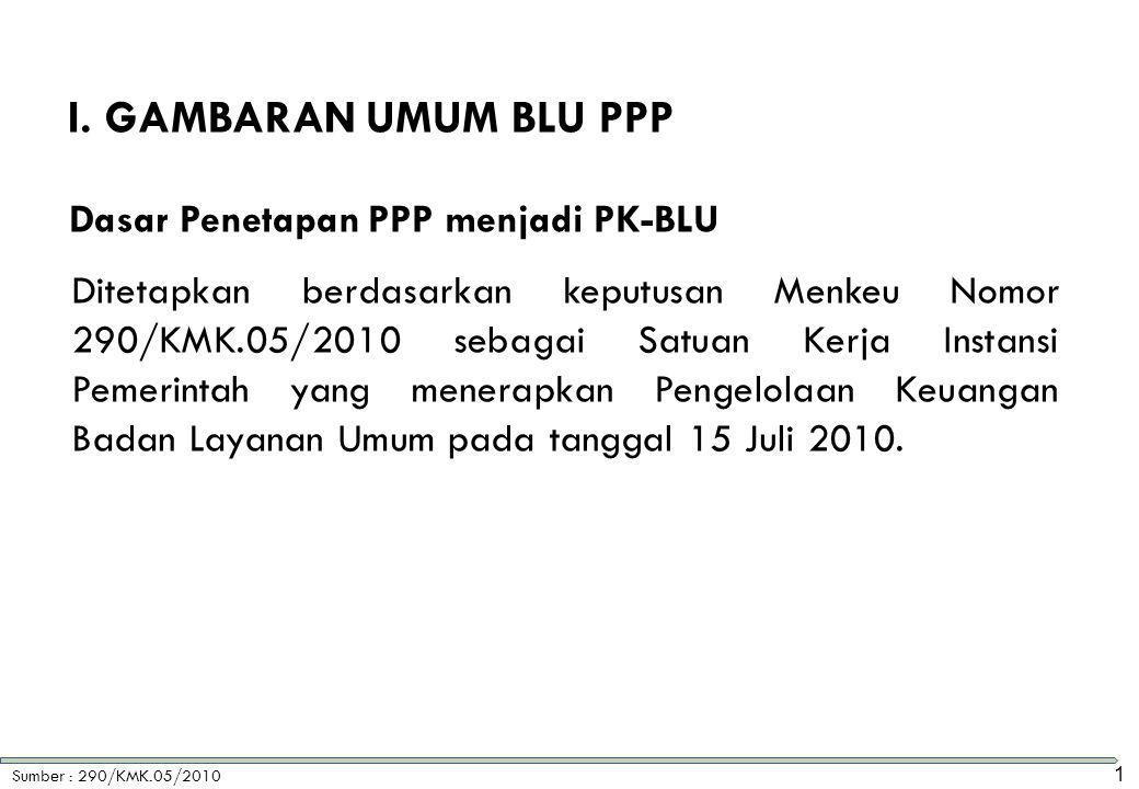 I. Gambaran Umum BLU PPP Dasar Penetapan PPP menjadi PK-BLU