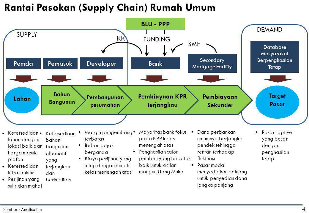 Rantai Pasokan (Supply Chain) Rumah Umum