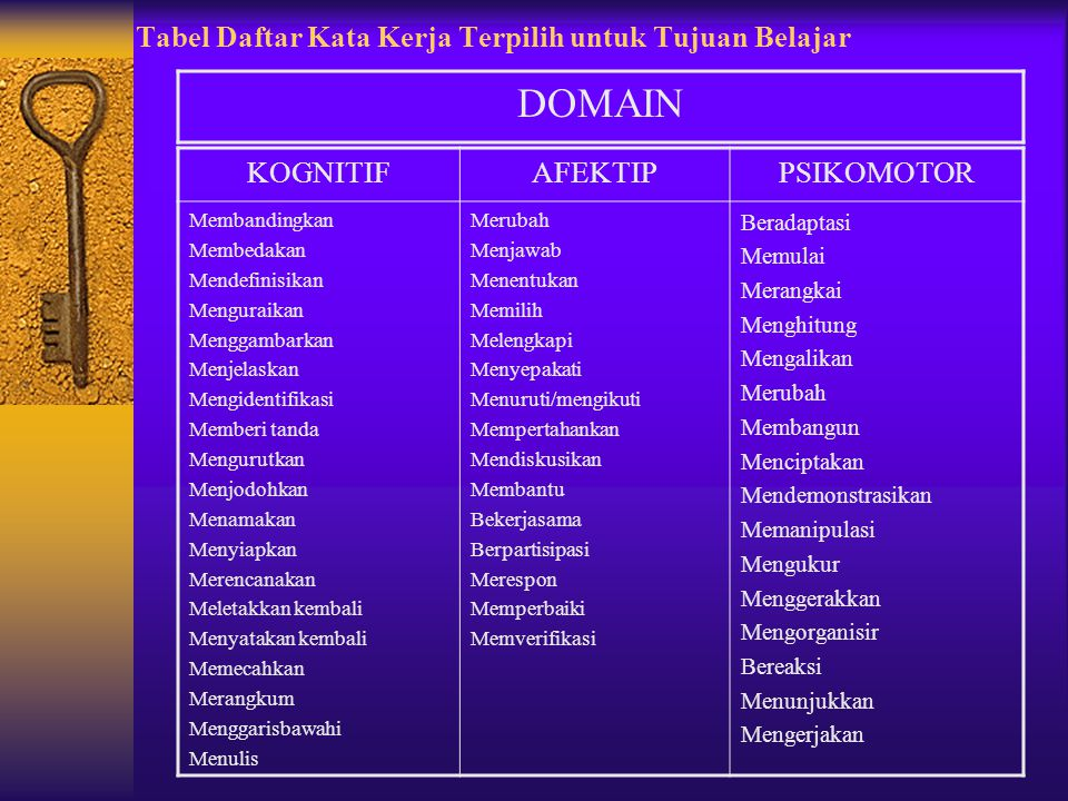 Tabel Daftar Kata Kerja Terpilih untuk Tujuan Belajar