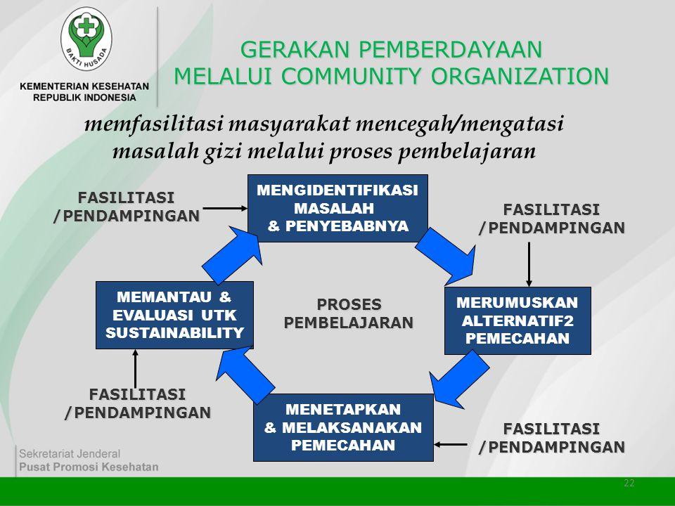 GERAKAN PEMBERDAYAAN MELALUI COMMUNITY ORGANIZATION